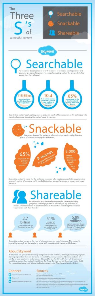 Searchable, Snackable, Shareable